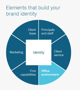 elements that build your brand chart